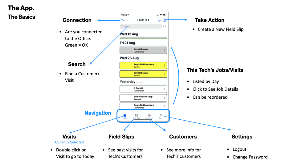 Ignition Mobile App Summary Features